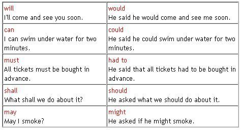 tenses shift in reported speech 2