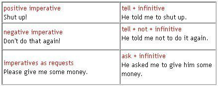 tenses shift in reported speech 3