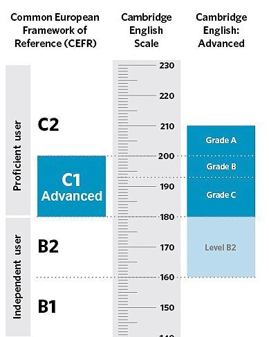 Cambridge English Scale and range of scores for C1 Advanced exam